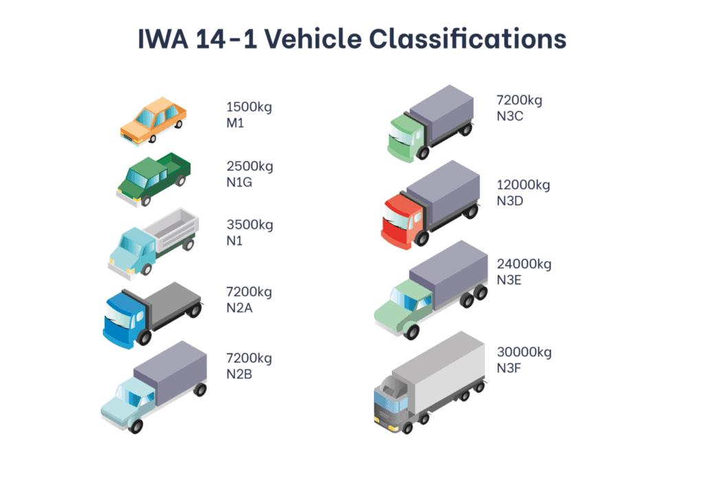IWA 14-1 Vechicle Classifications